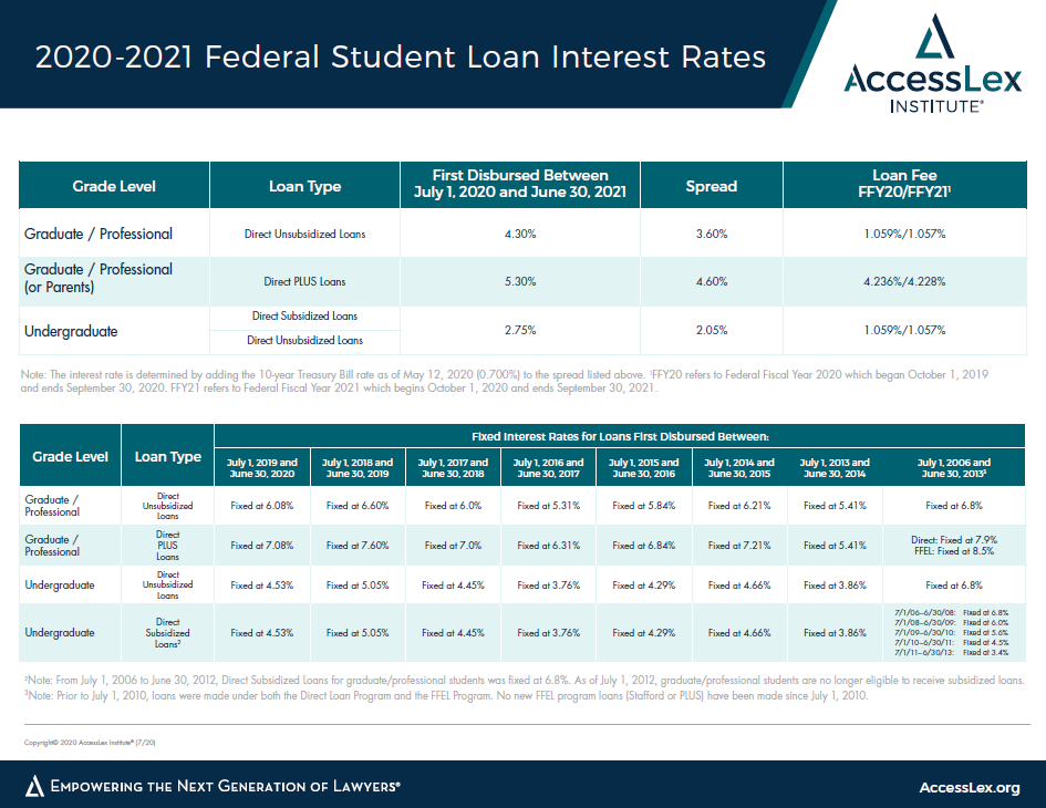 2020-2021 Federal Interest Rate Chart