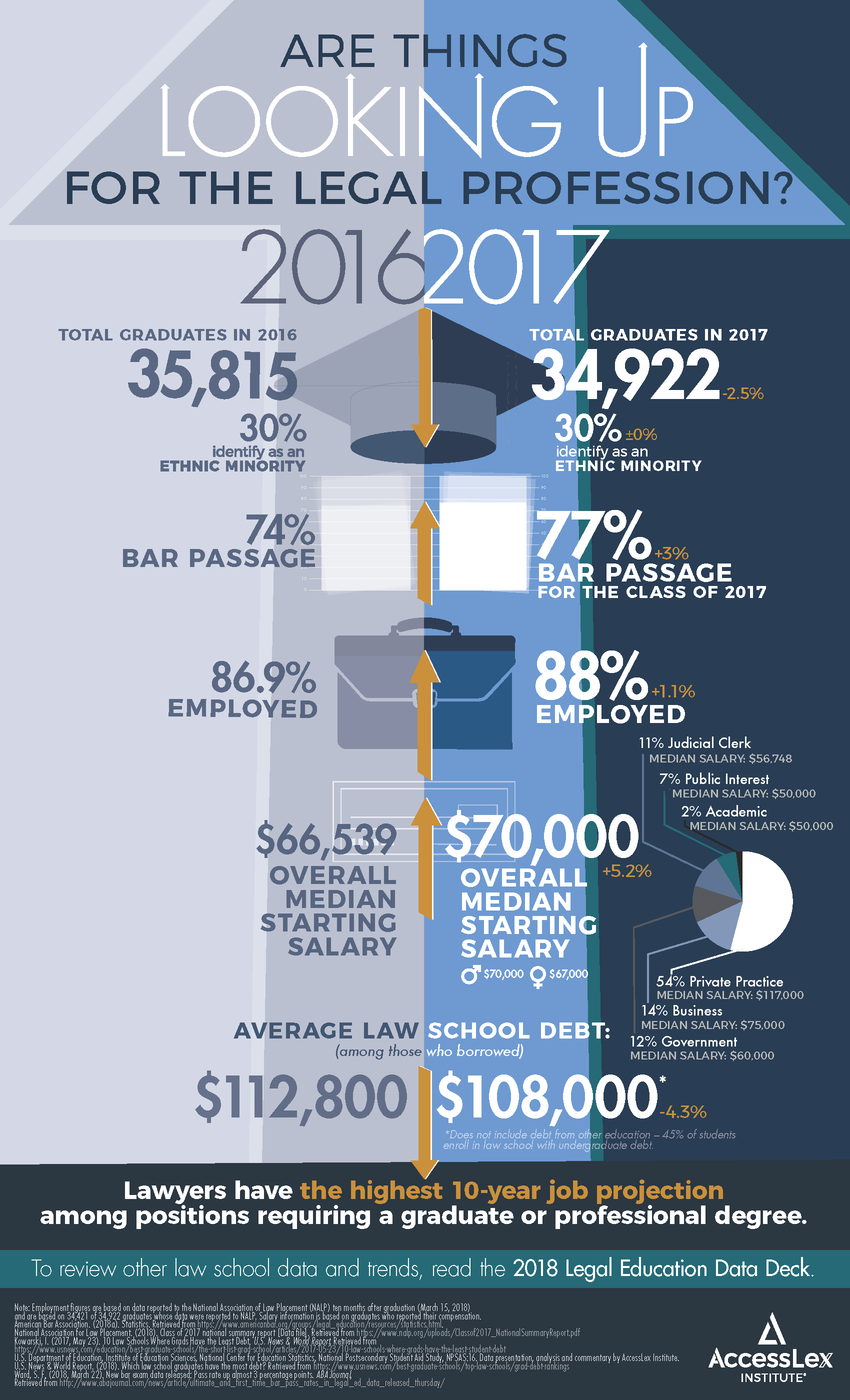 AccessLex Law Outlook Infographic