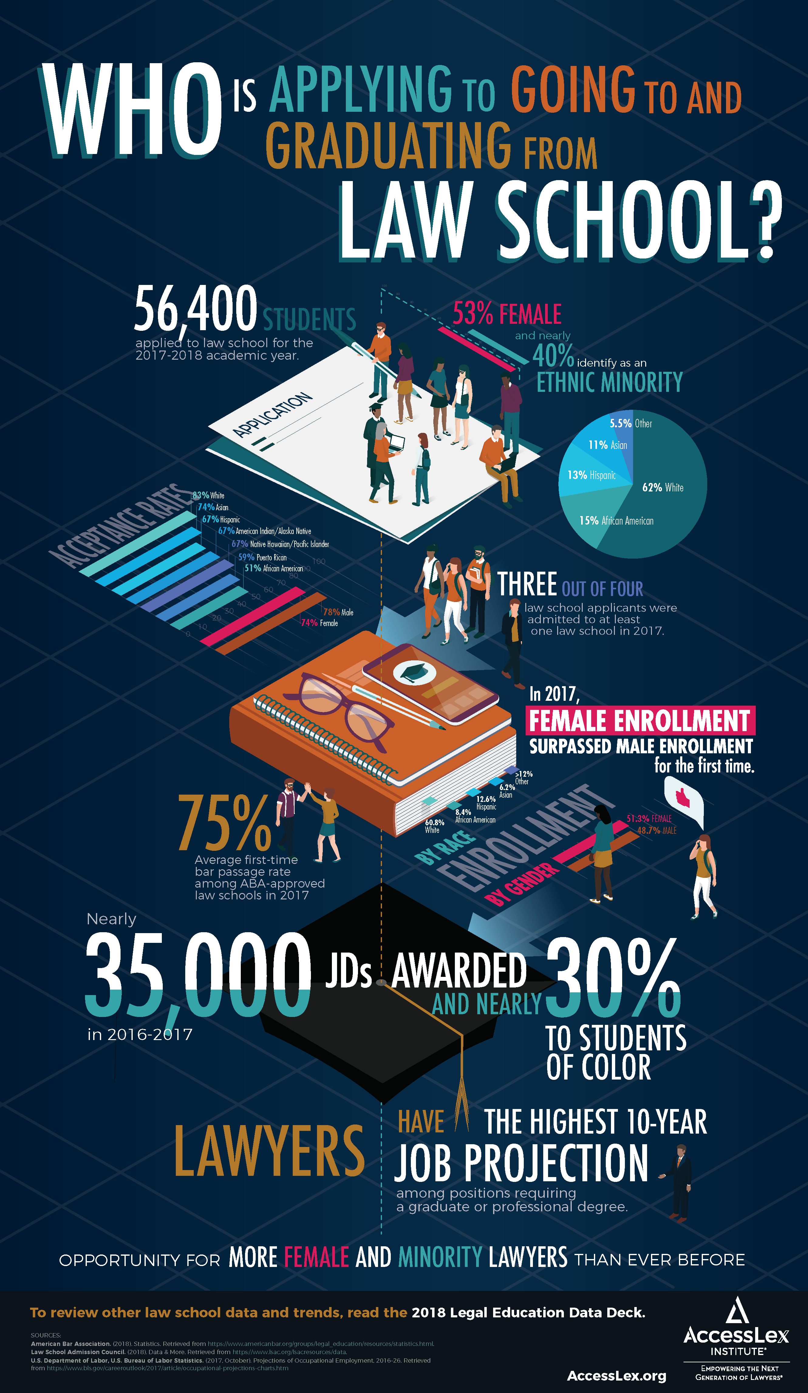 Legal Education Data Deck Infographic