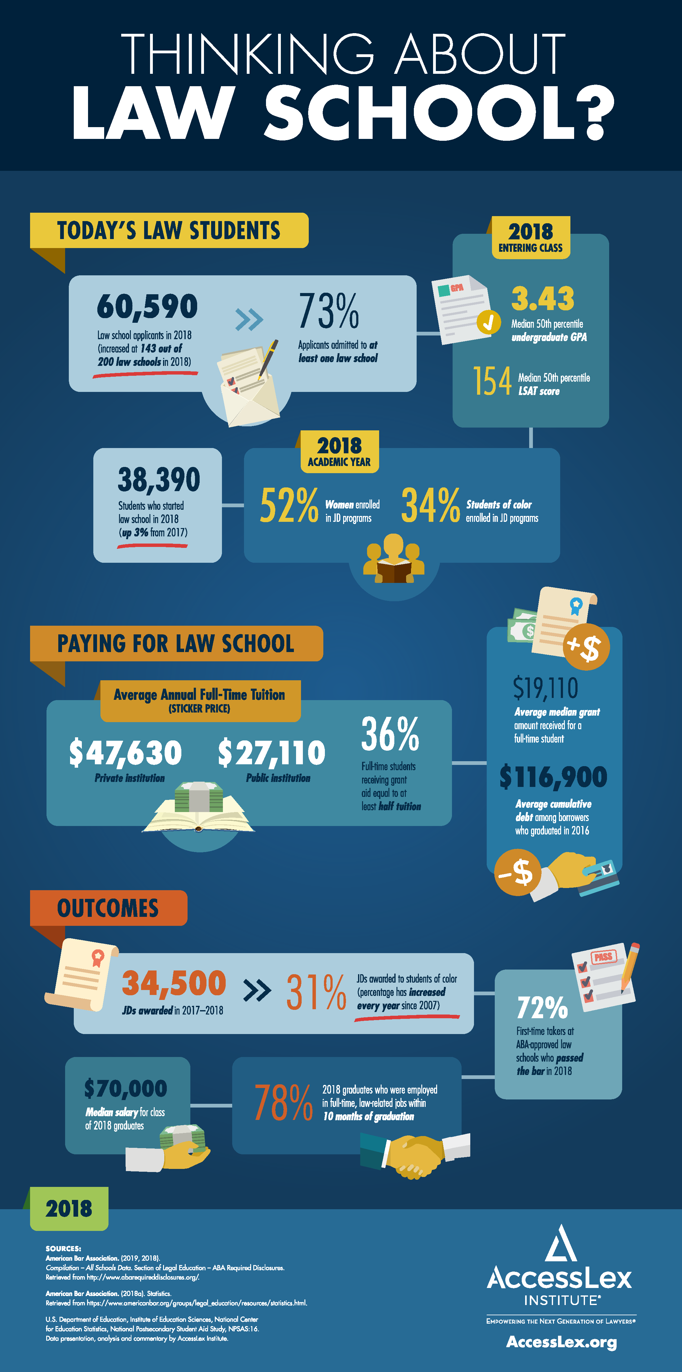 AccessLex Law School by the Numbers Infographic