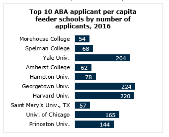 Aba Releases Findings And >> Accesslex Report Sheds New Light On Aba Feeder School List Accesslex