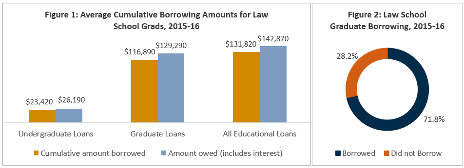 Avg Cumulative Borrowing Amounts for Law Grads, 2015-16