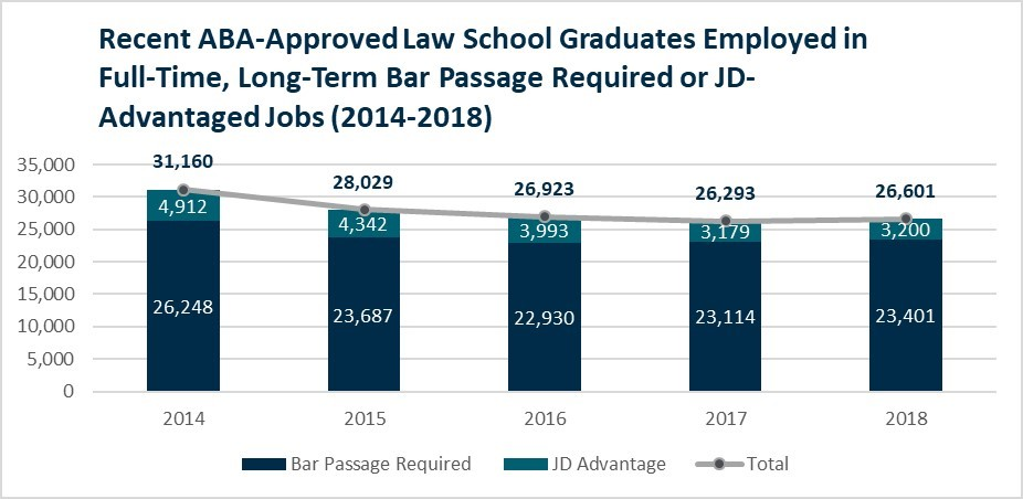 ABA-Approved Law Grads Employed in JD Advantaged Jobs