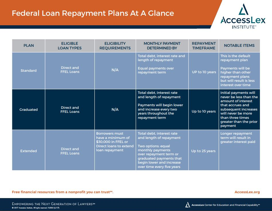 Federal Loan Repayment Plans