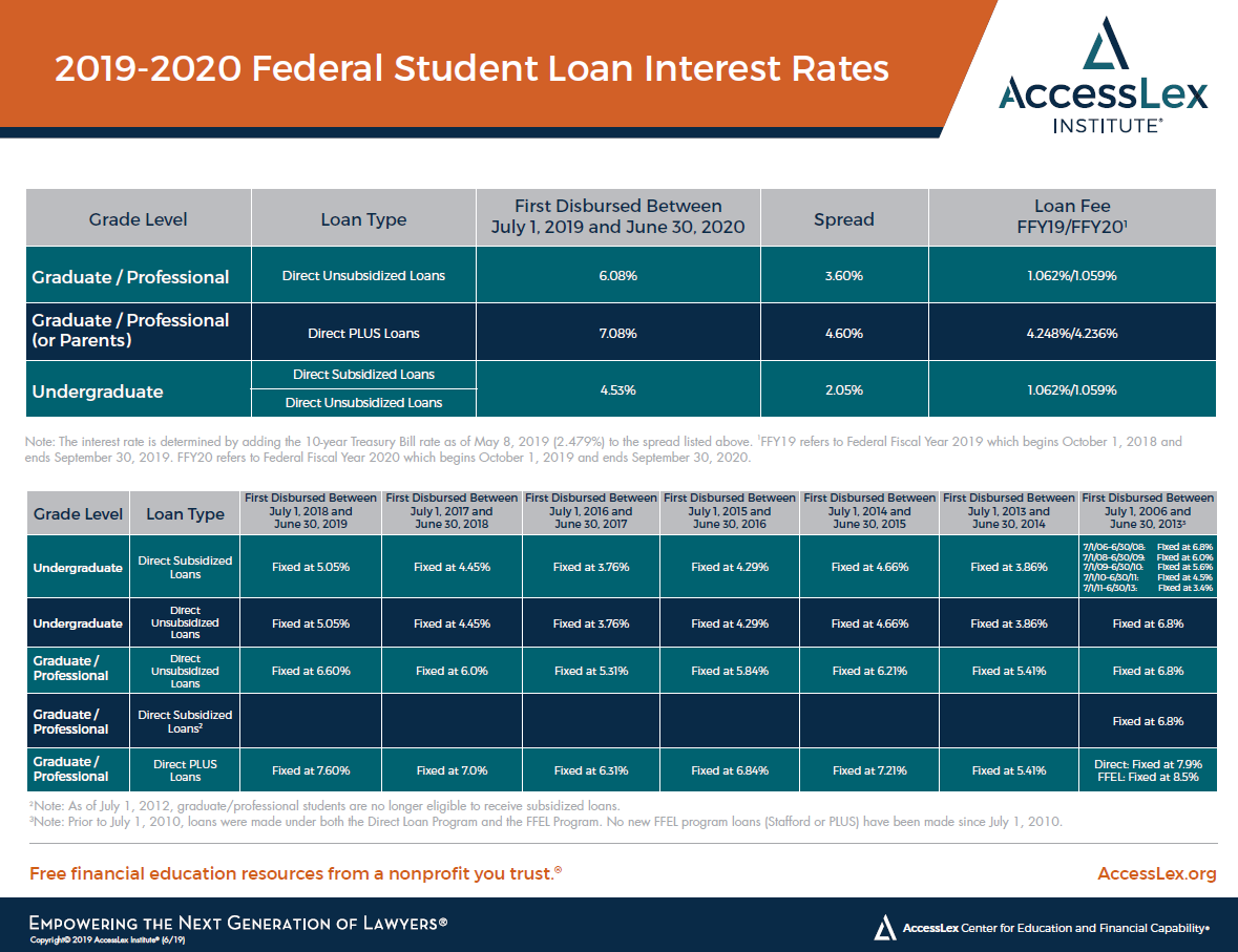 2018-2019 Federal Student Loan Interest Rates
