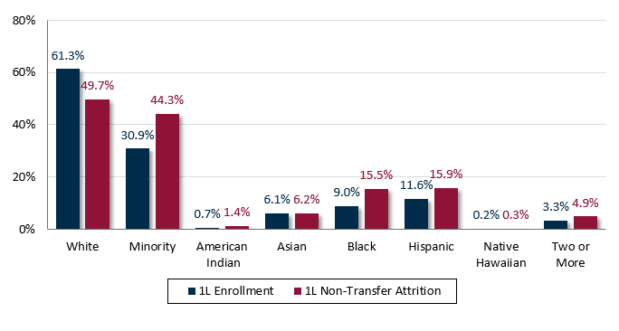 Percent of 1L Enrollment versus Percent of 1L Non-Transfer Attrition