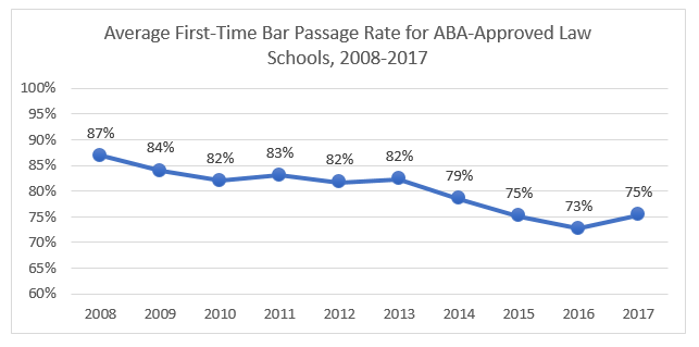 Average First-Time Bar Passage Rate for ABA Approved Law Schools