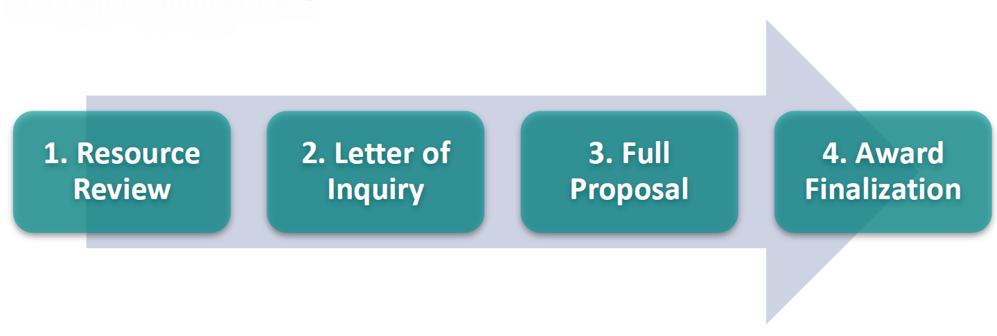Grant Application Process