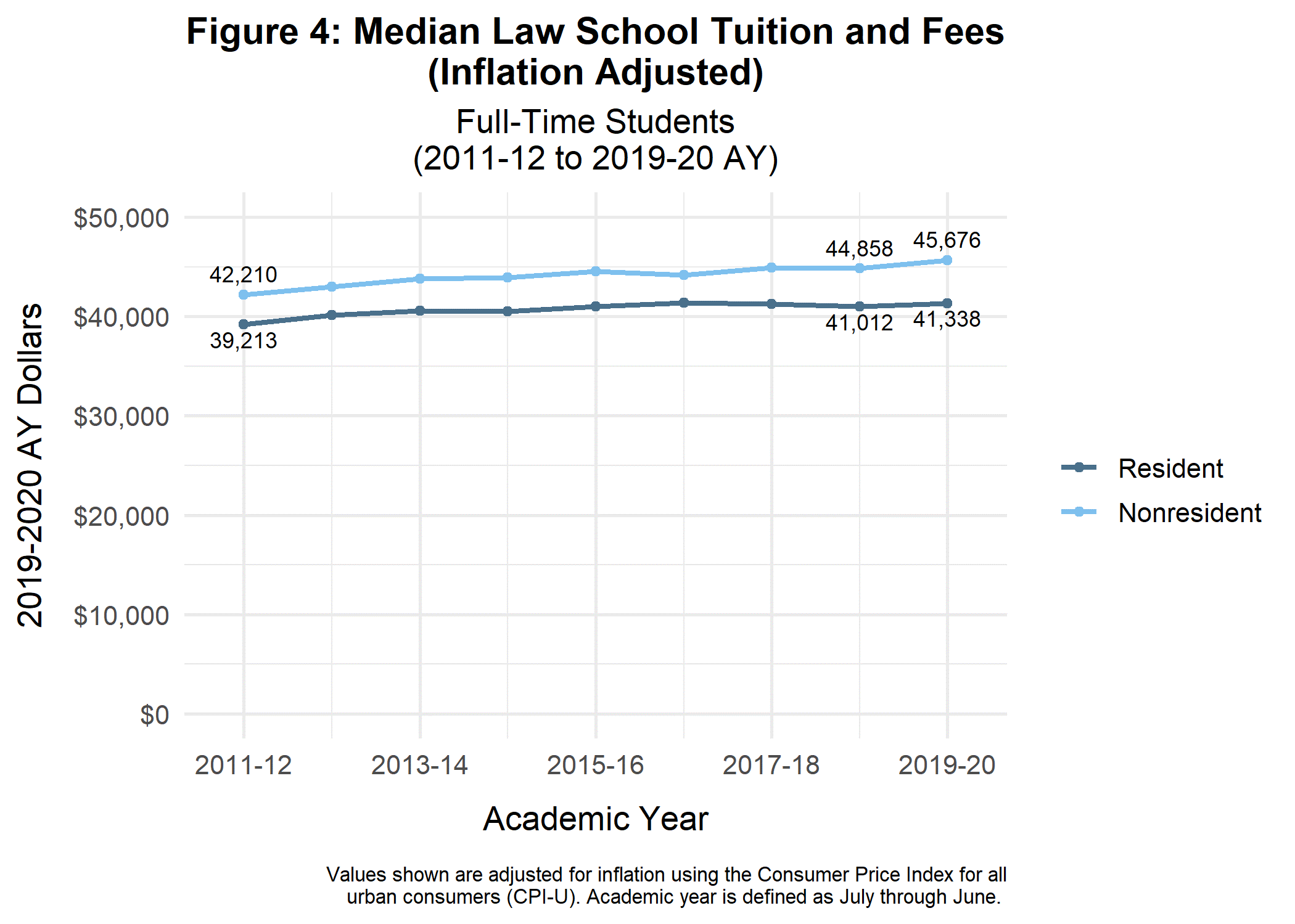 Median Law School Tuition and Fees - Adjusted