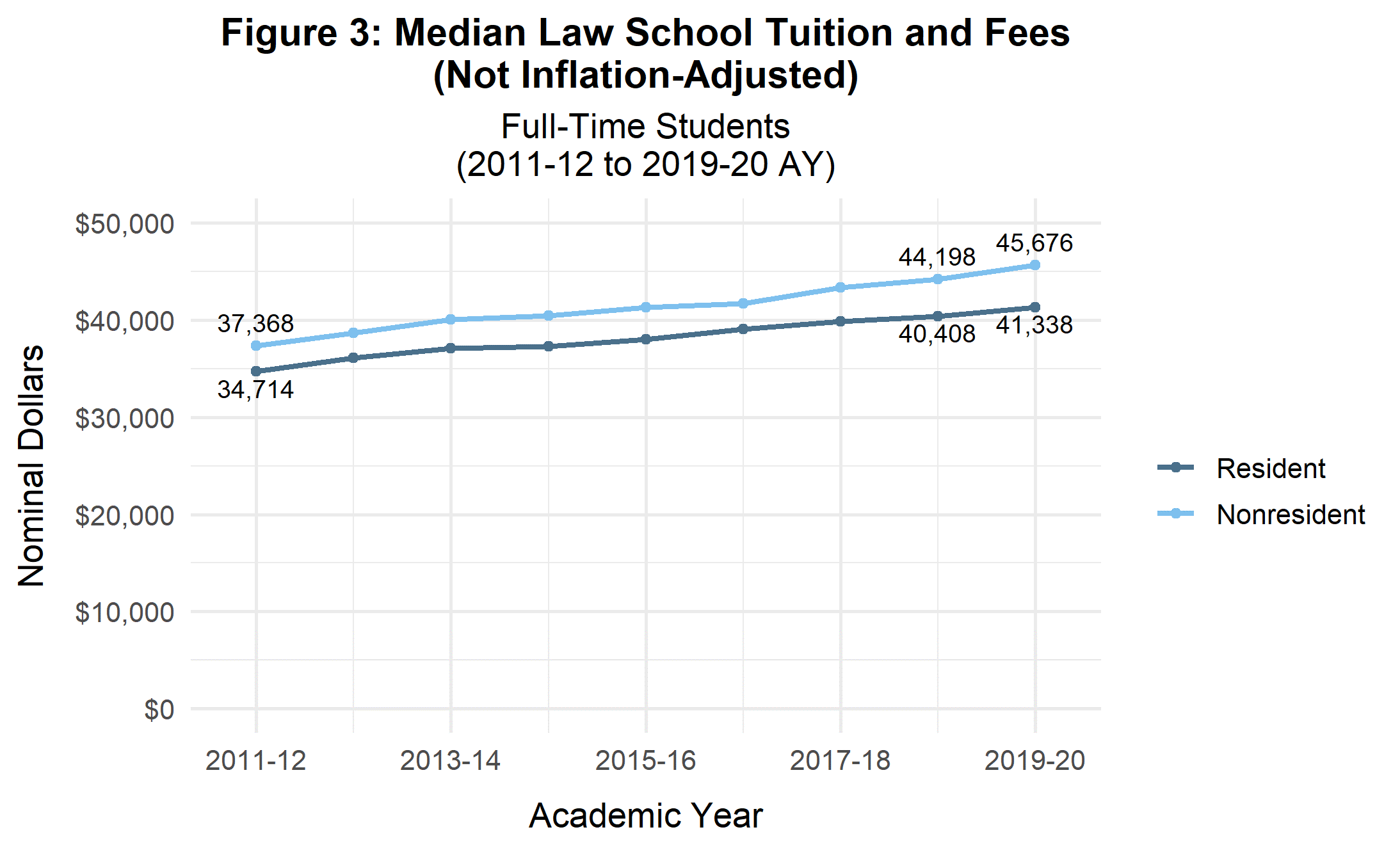 Median Law School Tuition and Fees - Full-Time Students