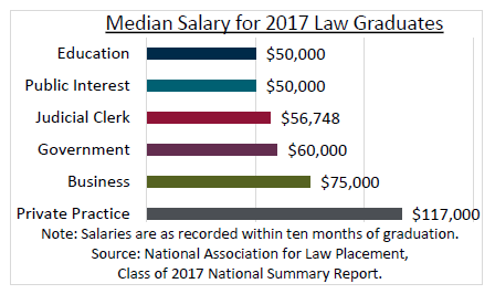 Median Salary for 2017 Law Graduates