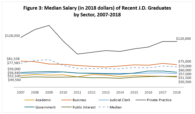 Median Salary of Recent J.D. Graduates by Sector, 2007-2018