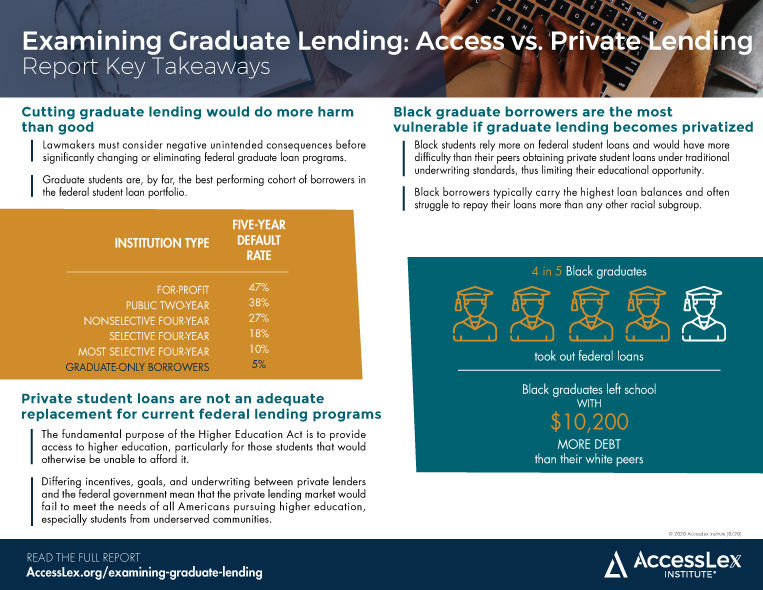 Examining Grad PLUS - Access vs Private