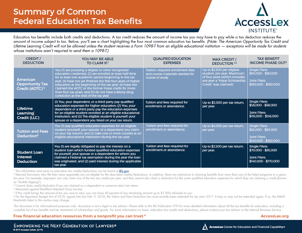 Summary of Common Federal Education Tax Benefits