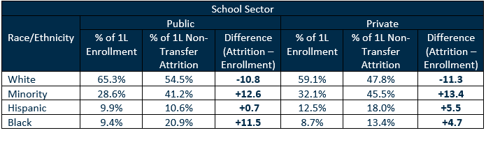 Percent of 1L Enrollment versus Percent of 1L Non-Transfer Attrition by School Sector