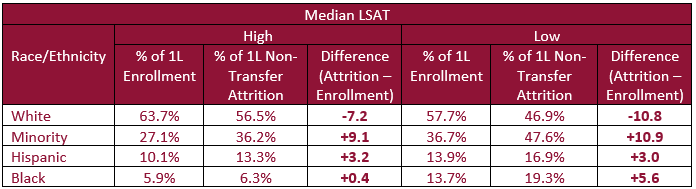 Percent of 1L Enrollment versus Percent of 1L Non-Transfer Attrition by Median LSAT